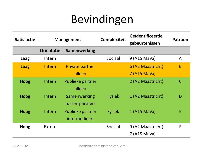 Bevindingen Satisfactie Management Complexiteit