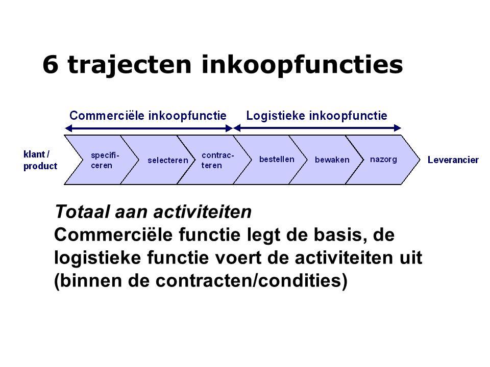 6 trajecten inkoopfuncties