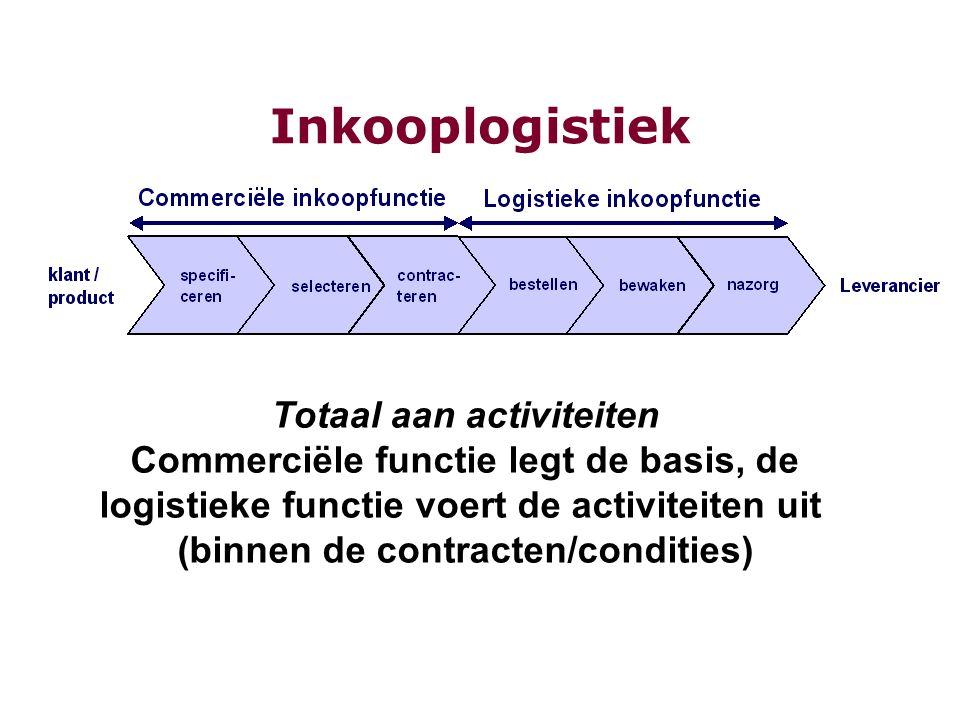 Inkooplogistiek Totaal aan activiteiten