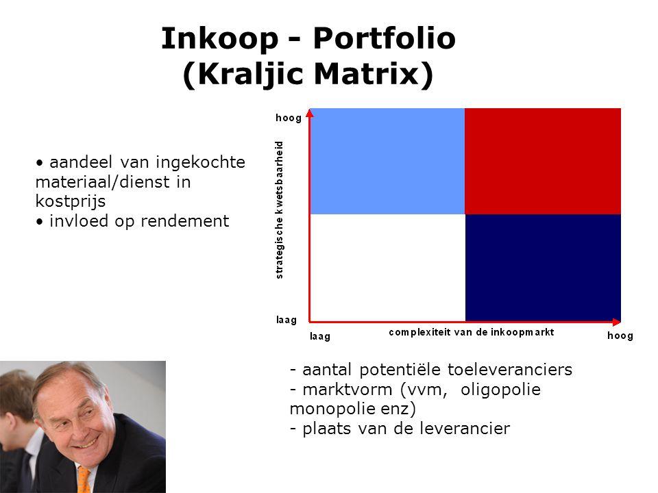 Inkoop - Portfolio (Kraljic Matrix)