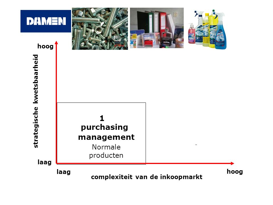 1 purchasing management Normale producten hoog