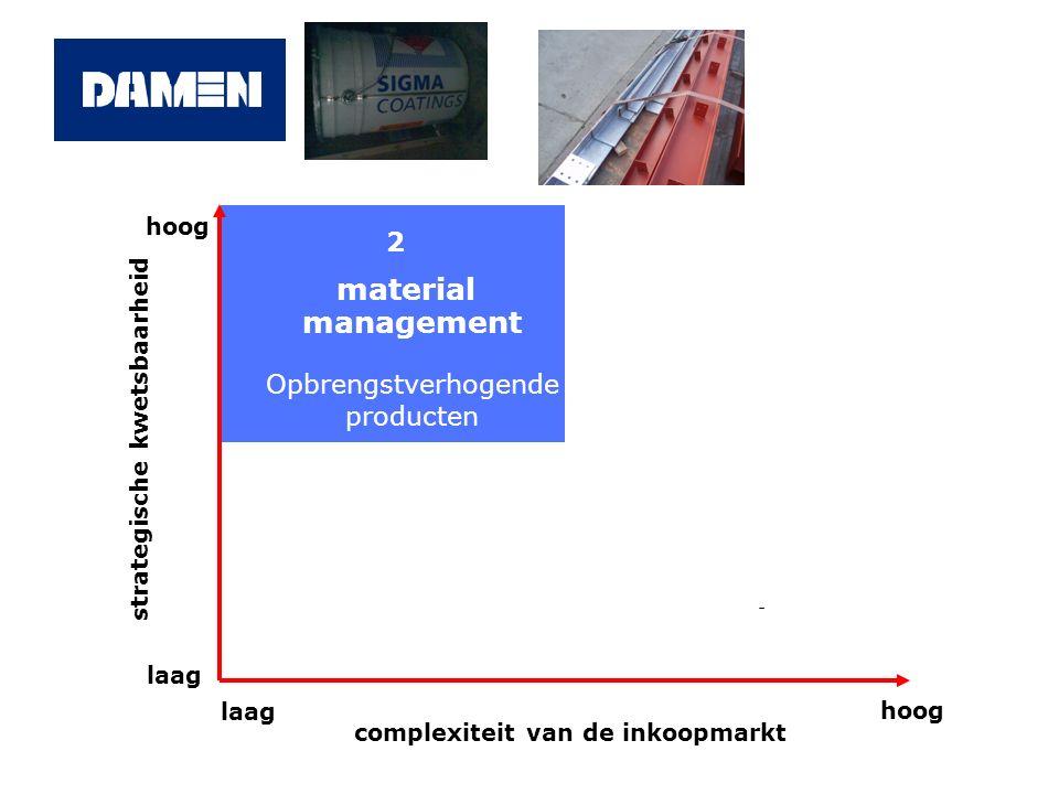 material management 2 Opbrengstverhogende producten hoog