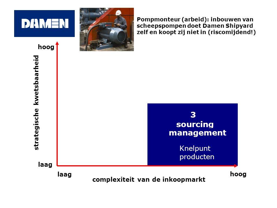 3 sourcing management Knelpunt producten hoog