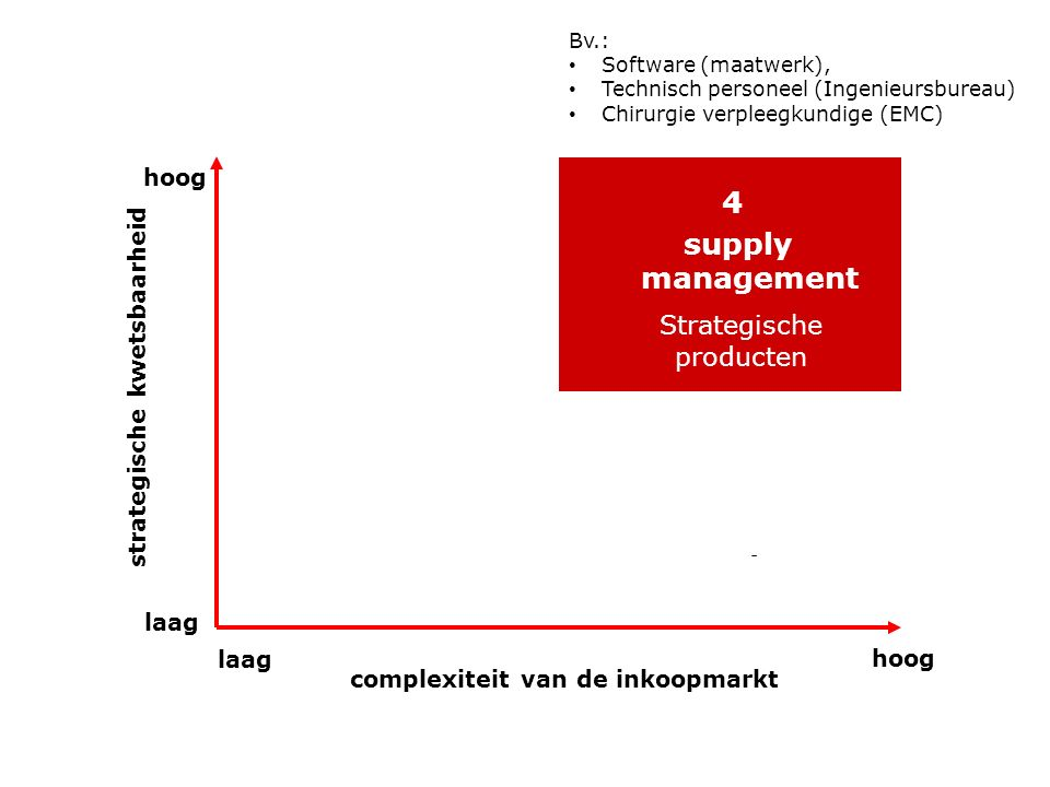 4 supply management Strategische producten hoog