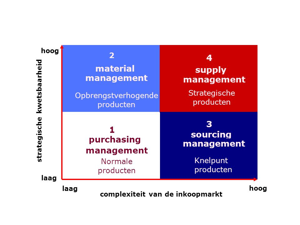 4 material supply management management 3 1 sourcing purchasing
