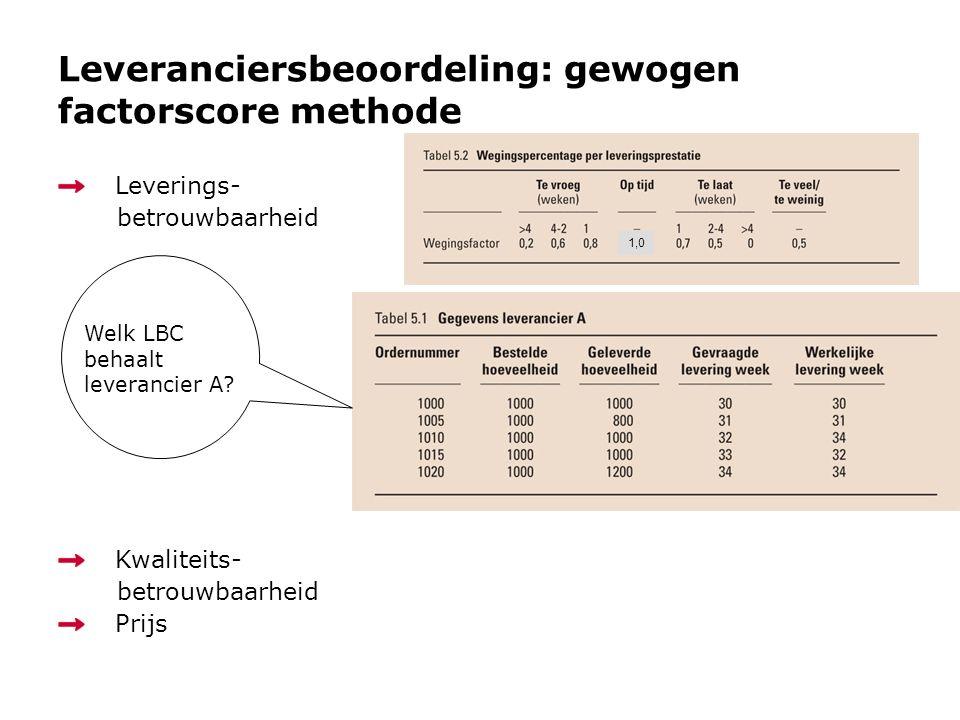Leveranciersbeoordeling: gewogen factorscore methode