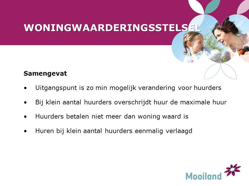 WONINGWAARDERINGSSTELSEL