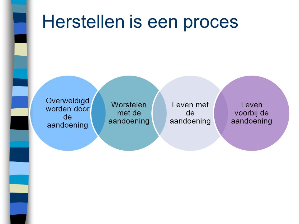 Herstellen is een proces