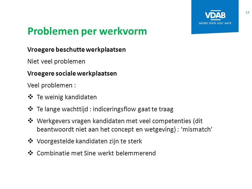 Problemen per werkvorm