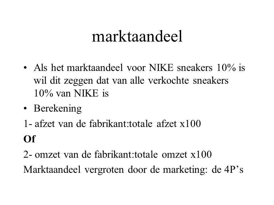 marktaandeel Als het marktaandeel voor NIKE sneakers 10% is wil dit zeggen dat van alle verkochte sneakers 10% van NIKE is.