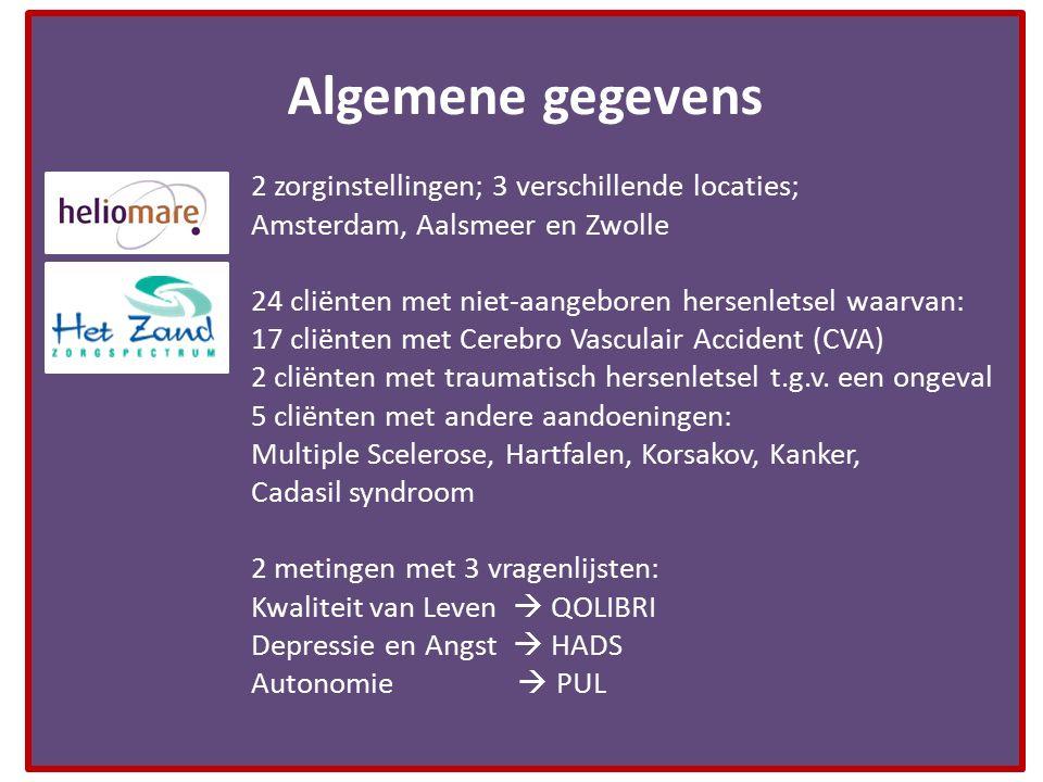 Algemene gegevens 2 zorginstellingen; 3 verschillende locaties; Amsterdam, Aalsmeer en Zwolle. 24 cliënten met niet-aangeboren hersenletsel waarvan: