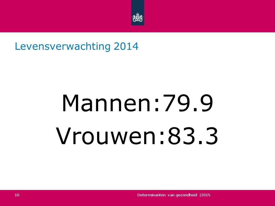 Mannen:79.9 Vrouwen:83.3 Levensverwachting 2014