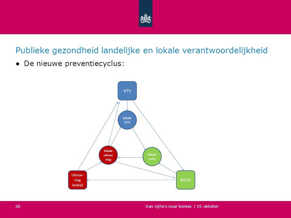 Publieke gezondheid landelijke en lokale verantwoordelijkheid