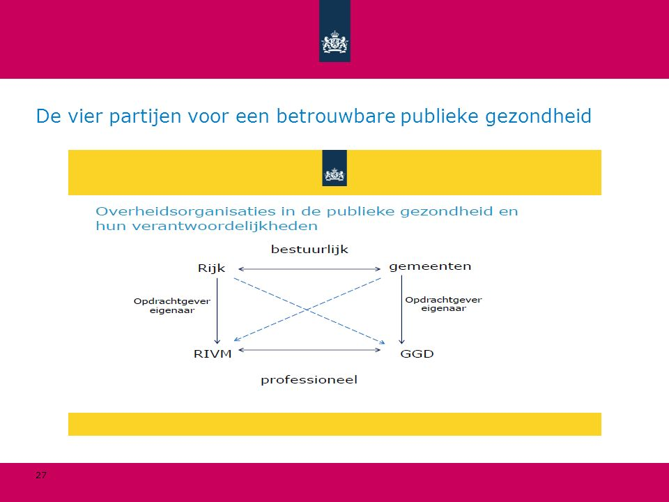 De vier partijen voor een betrouwbare publieke gezondheid
