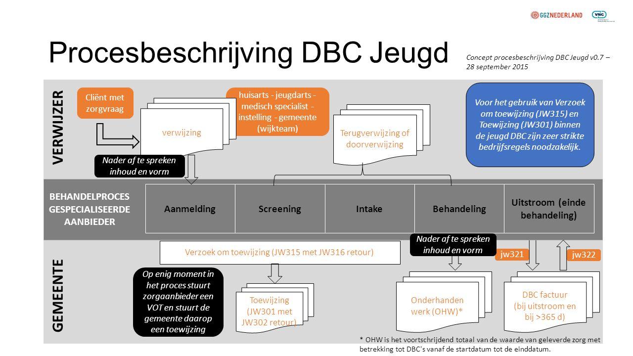 Procesbeschrijving DBC Jeugd