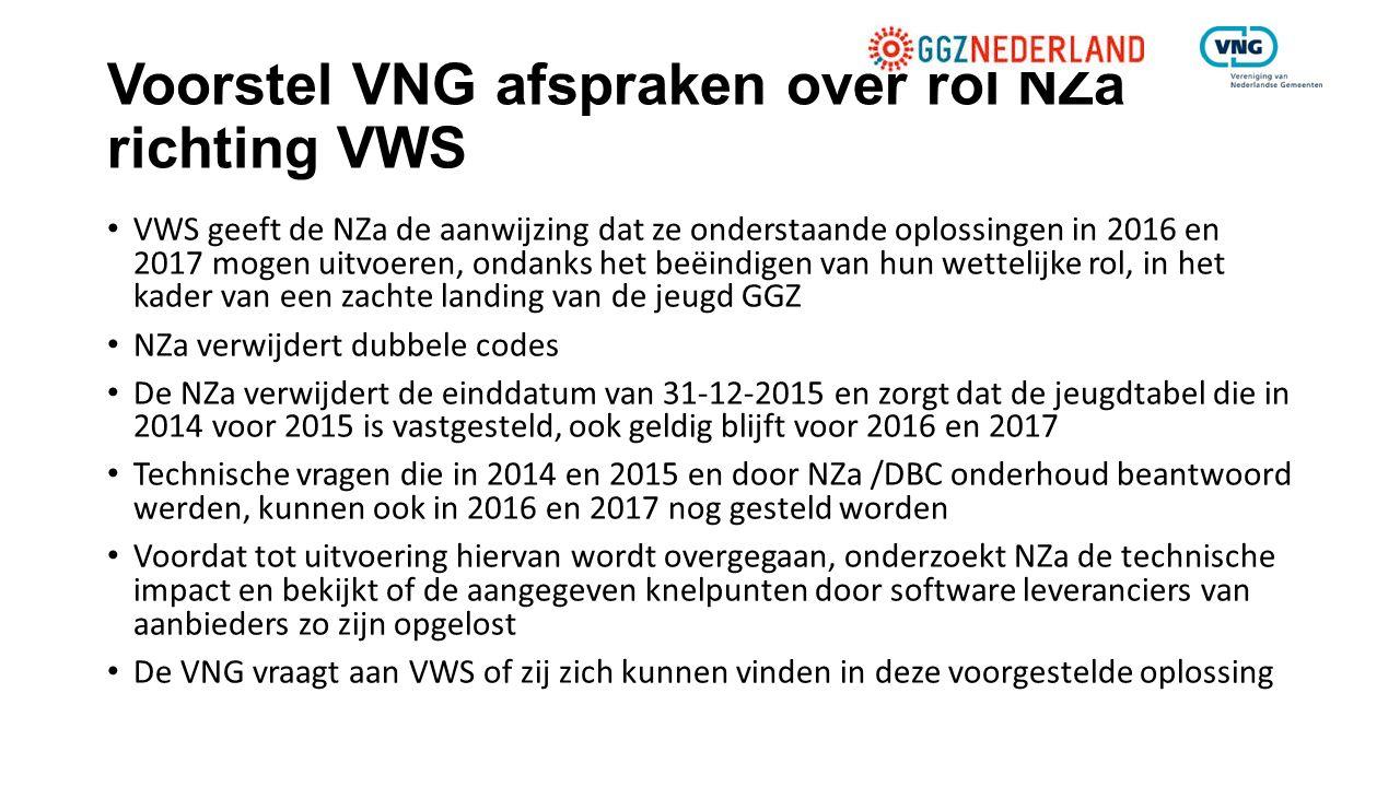 Voorstel VNG afspraken over rol NZa richting VWS