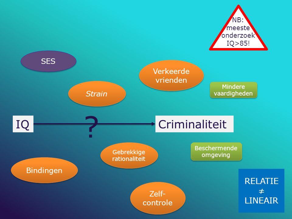 IQ Criminaliteit RELATIE ≠ LINEAIR SES Verkeerde vrienden Strain