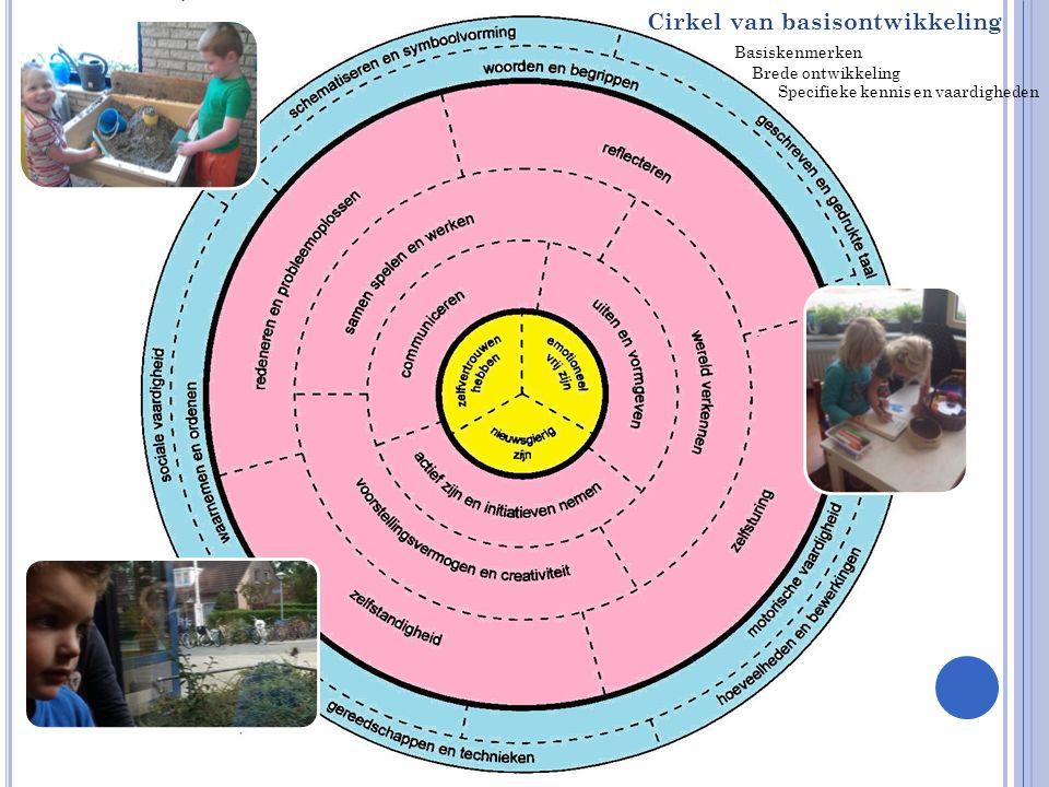 Cirkel van basisontwikkeling Basiskenmerken