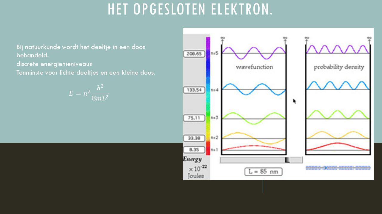 Het opgesloten elektron.