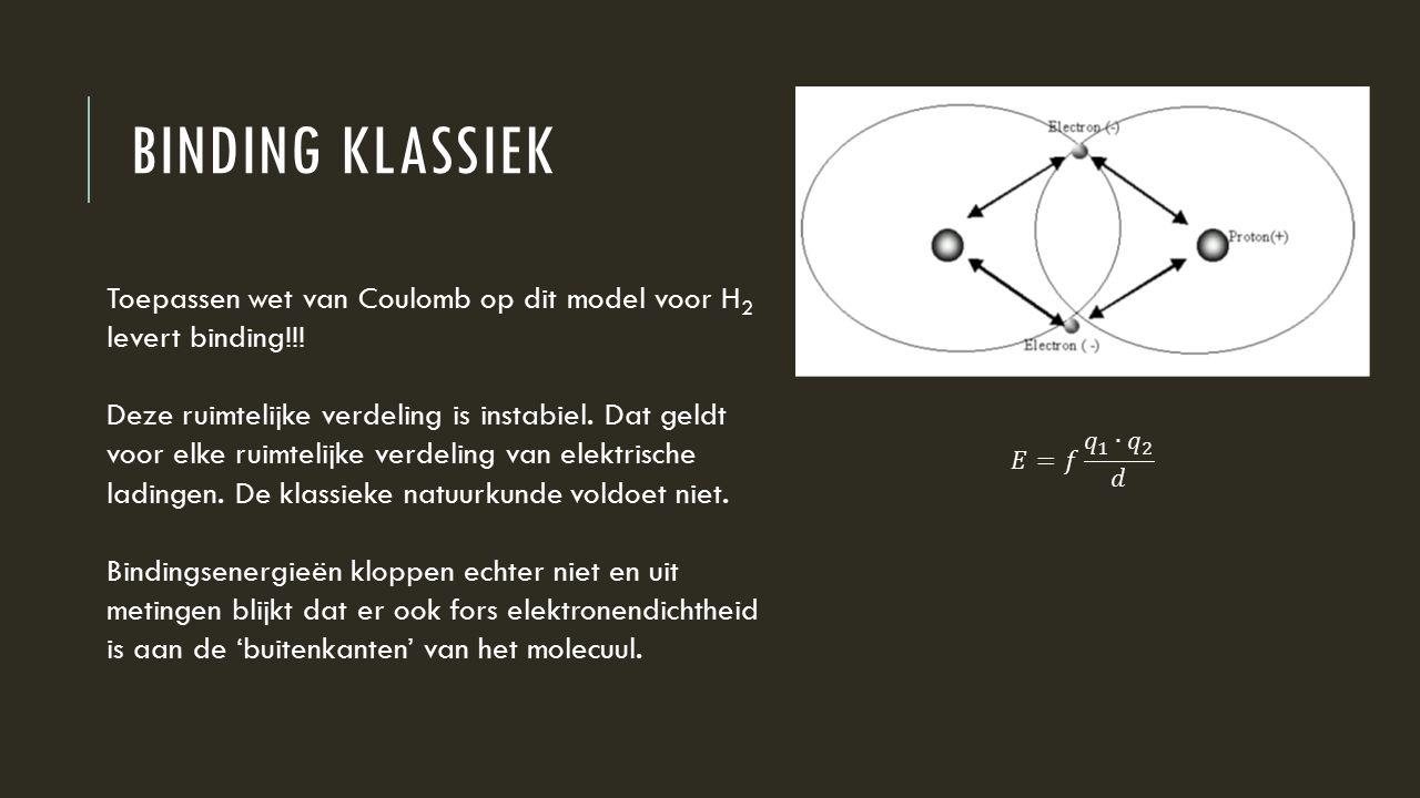 Binding klassiek Toepassen wet van Coulomb op dit model voor H2 levert binding!!!