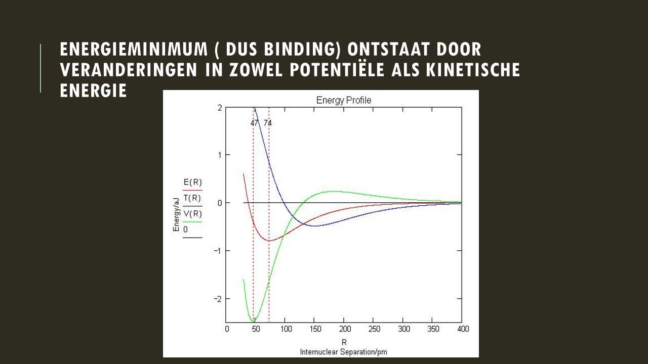 Energieminimum ( dus binding) ontstaat door veranderingen in zowel potentiële als kinetische energie