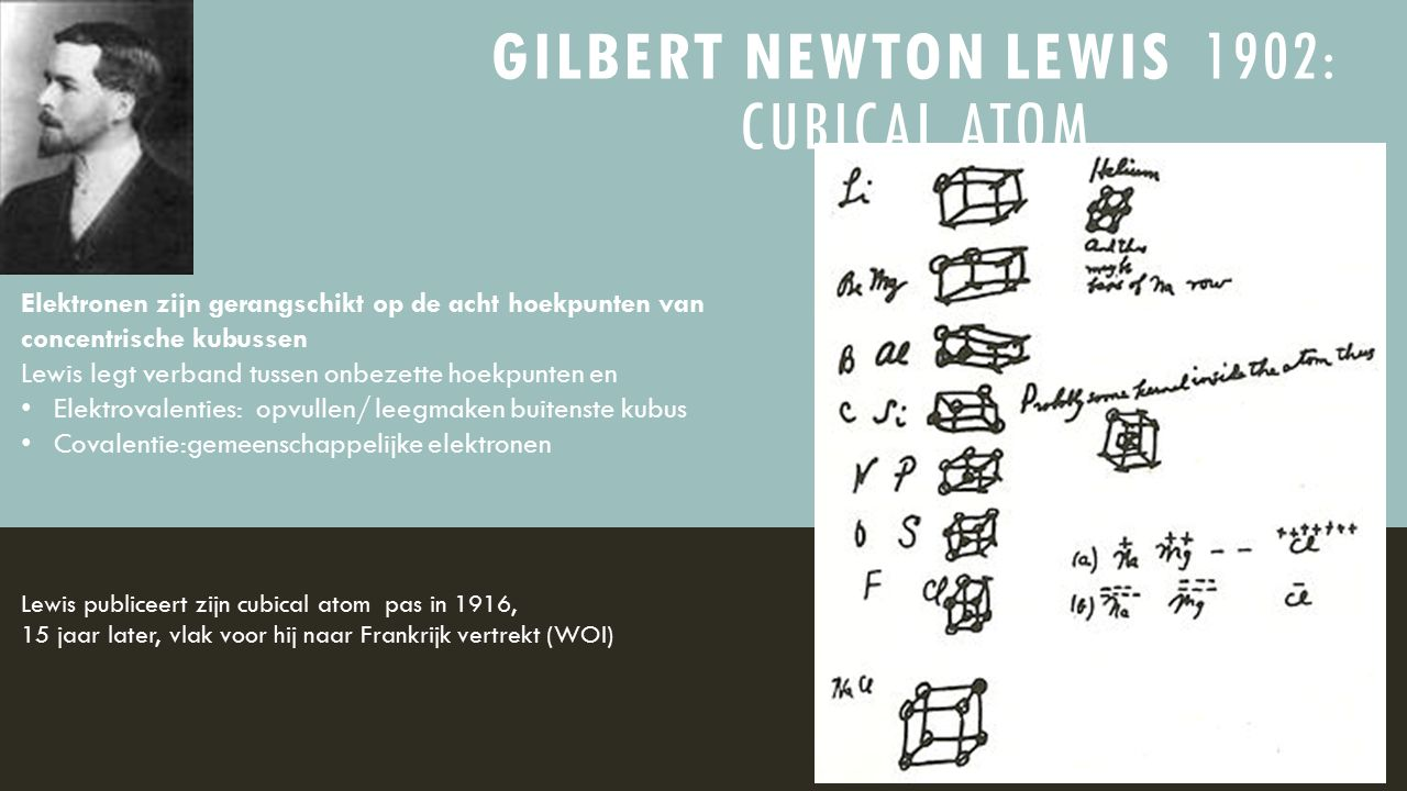 Gilbert Newton Lewis 1902: Cubical atom
