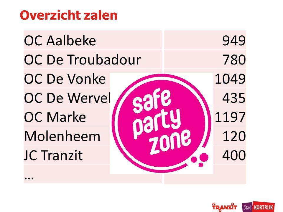 OC Aalbeke OC De Troubadour OC De Vonke OC De Wervel OC Marke