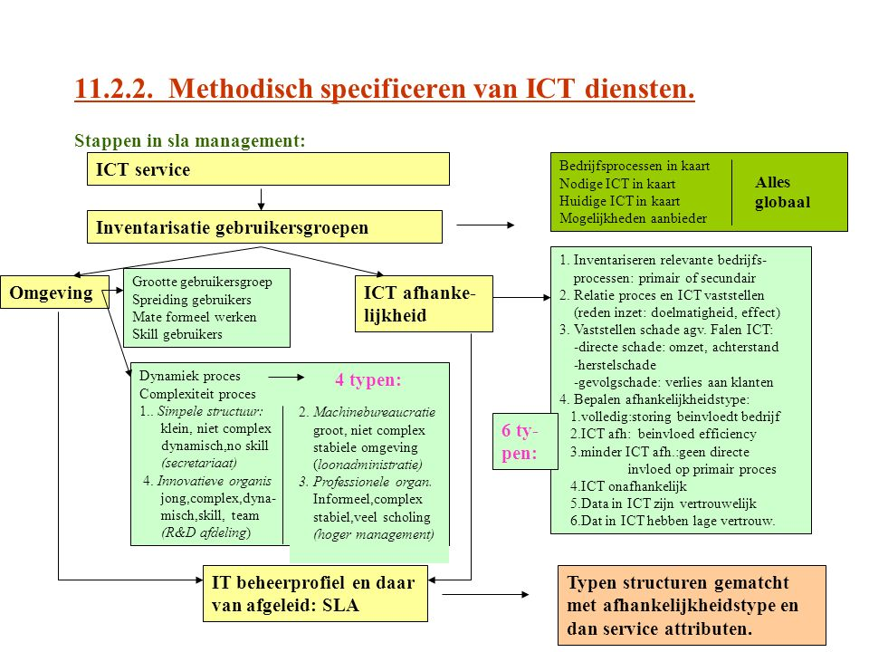 11.2.2. Methodisch specificeren van ICT diensten.