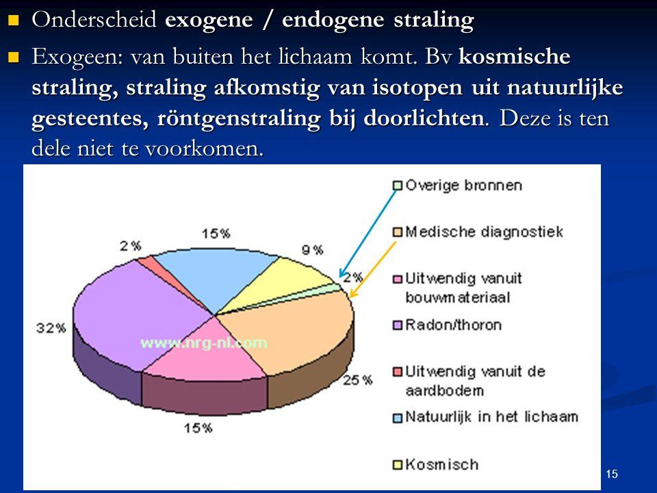 Onderscheid exogene / endogene straling