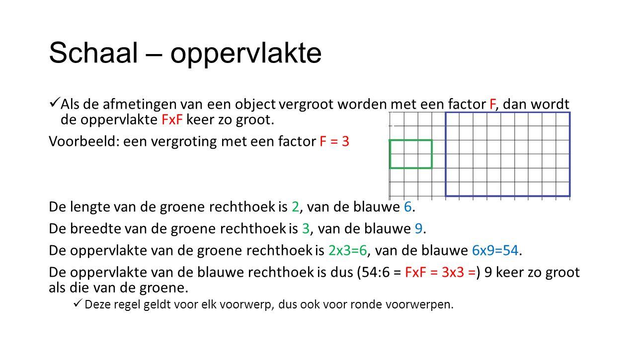 Schaal – oppervlakte Als de afmetingen van een object vergroot worden met een factor F, dan wordt de oppervlakte FxF keer zo groot.
