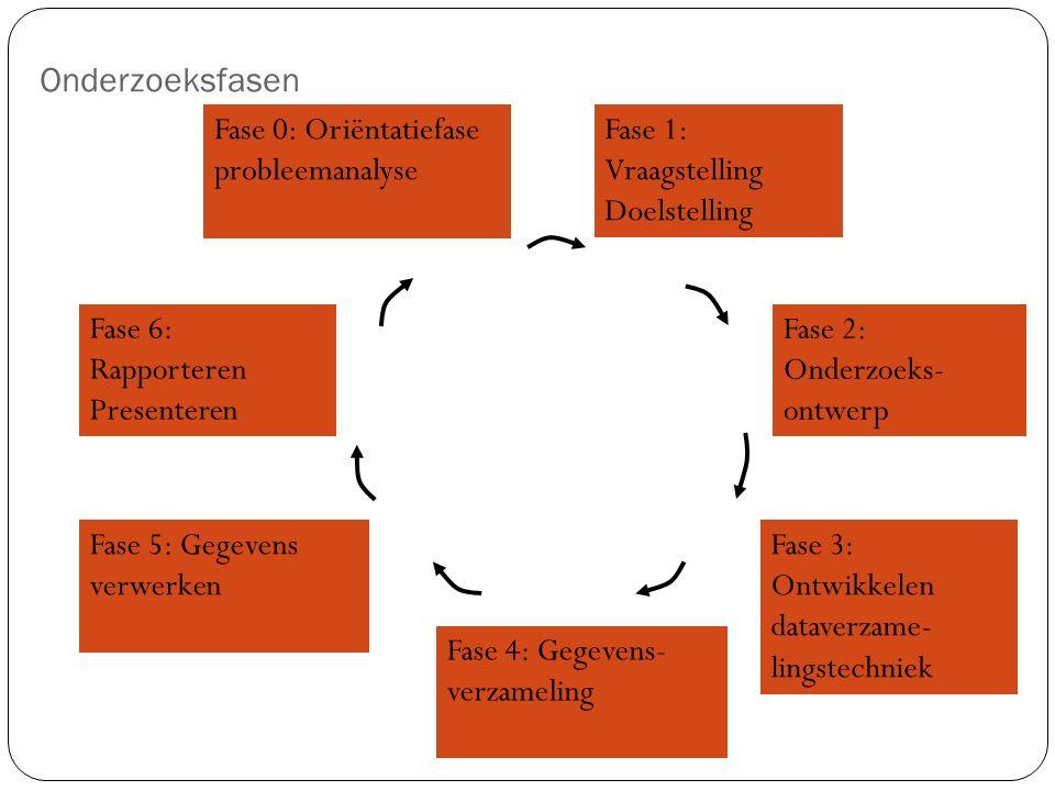 Onderzoeksfasen Fase 0: Oriëntatiefase probleemanalyse