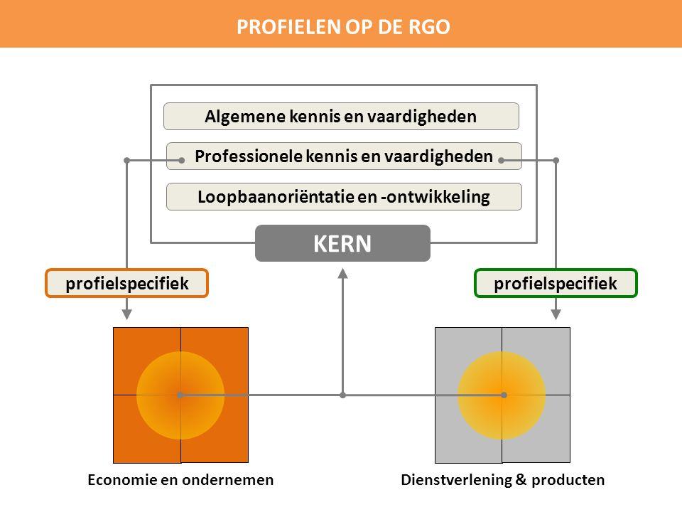 KERN PROFIELEN OP DE RGO Algemene kennis en vaardigheden