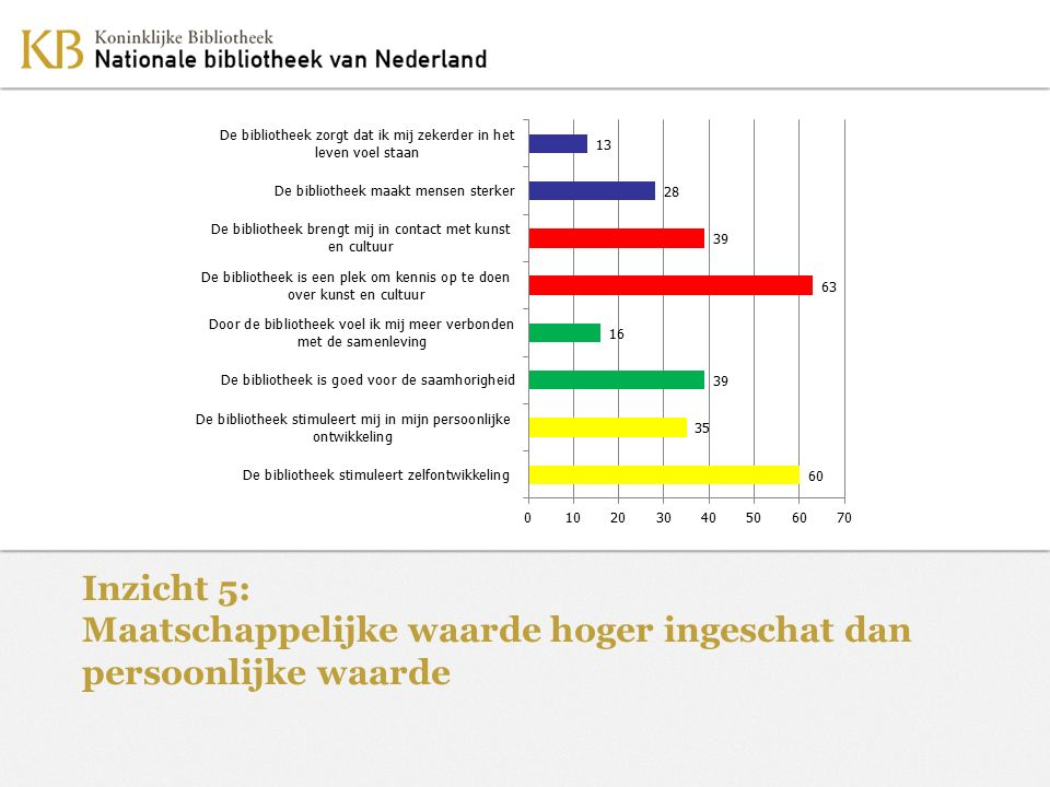 Zoals hier getoond, is er een grote neiging van respondenten om de maatschappelijke waarde (dus het belang van de bibliotheek voor de samenleving) hoger in te schatten dan de persoonlijke waarde (dus het belang voor zichzelf persoonlijk)