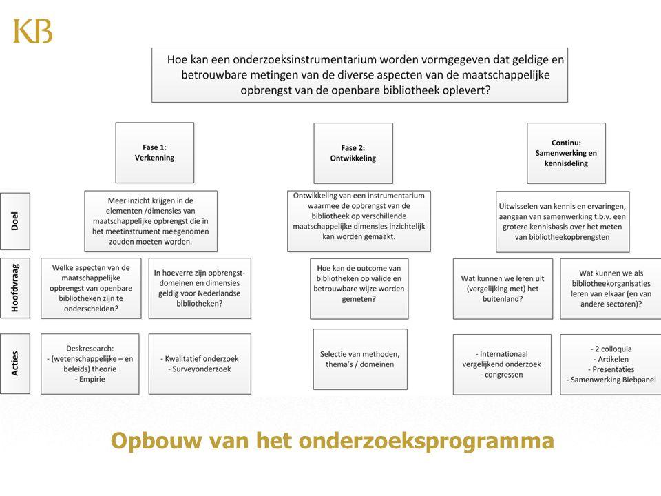 Opbouw van het onderzoeksprogramma