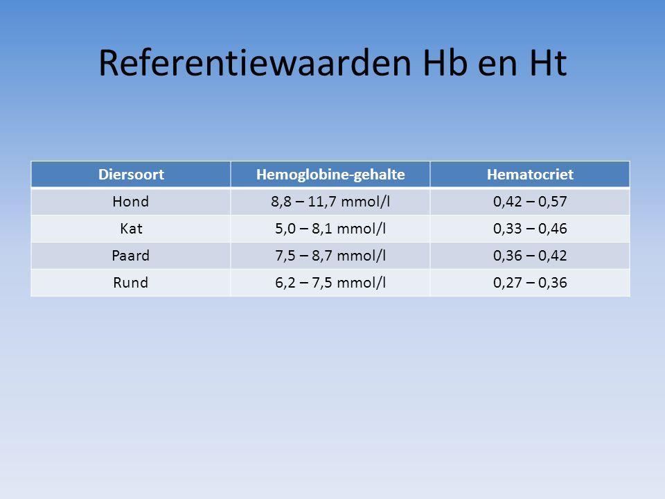 Referentiewaarden Hb en Ht