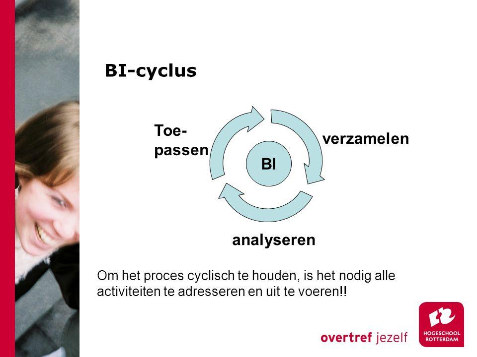 BI-cyclus Toe-passen verzamelen BI analyseren