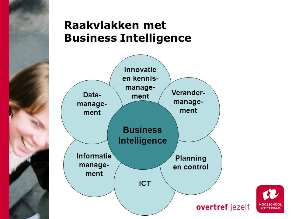 Raakvlakken met Business Intelligence