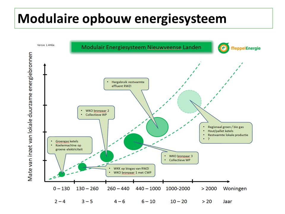 Modulaire opbouw energiesysteem