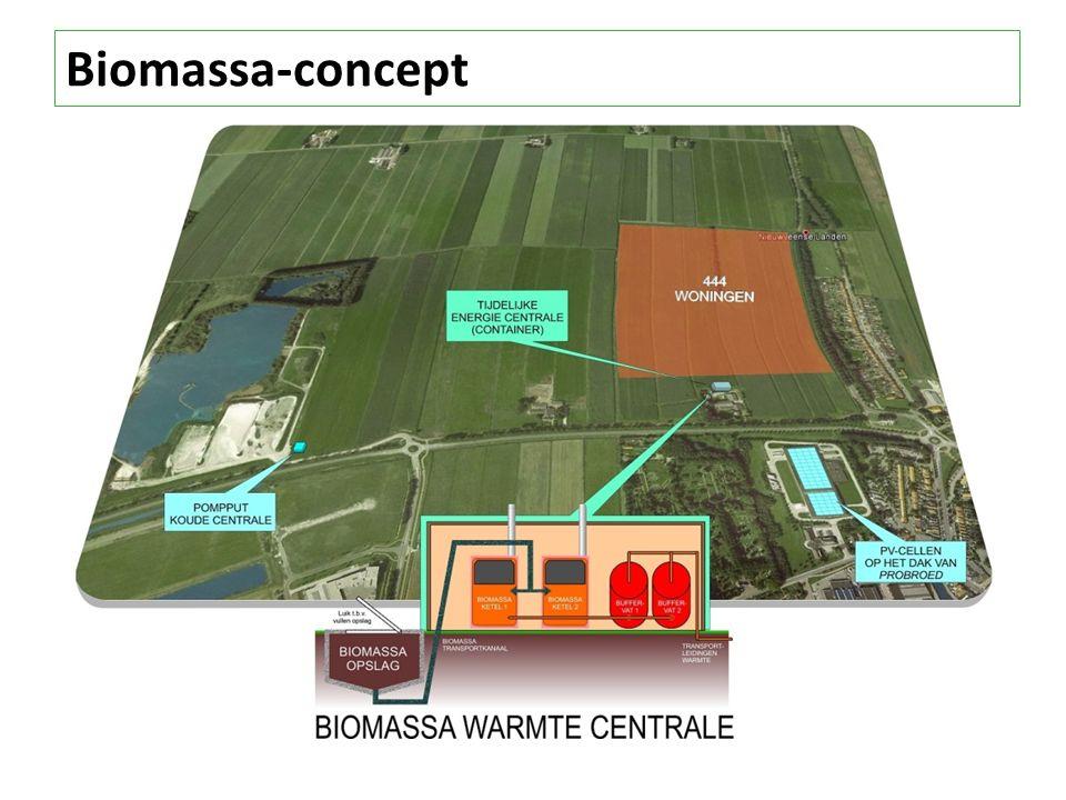 Biomassa-concept