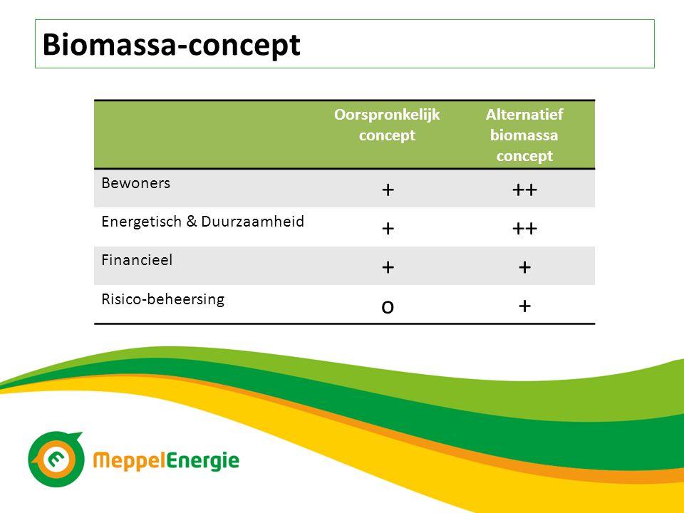 Oorspronkelijk concept Alternatief biomassa concept