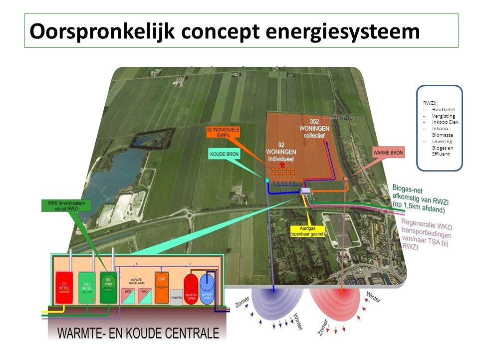 Oorspronkelijk concept energiesysteem