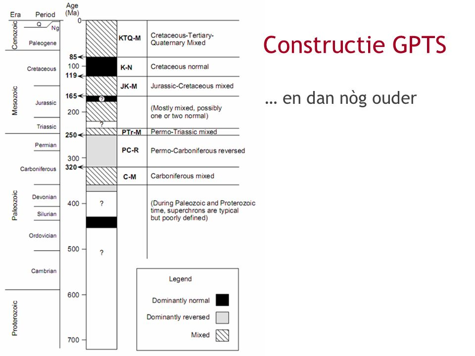 Constructie GPTS … en dan nòg ouder Not animated.