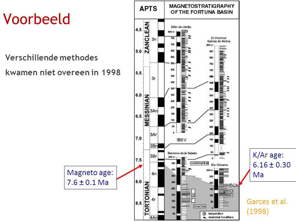 Voorbeeld Verschillende methodes kwamen niet overeen in 1998 K/Ar age: