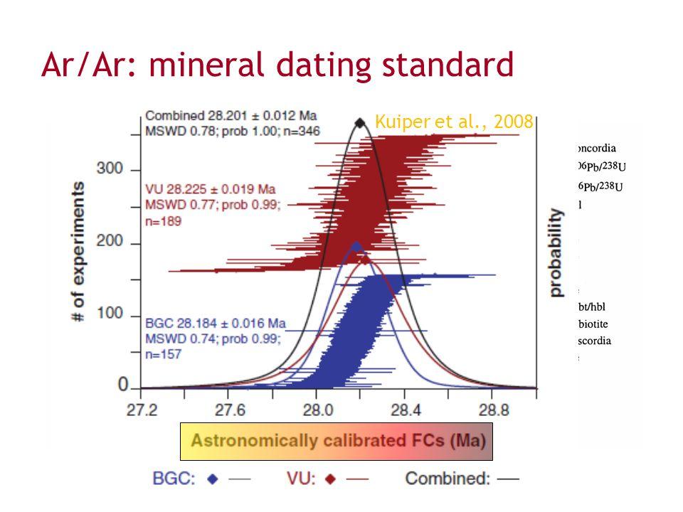 ar ar dating Laser step-heating 40 ar/ 39 ar dating on young volcanic rocks chinese science bulletin, 51:2892-2896 wang fei, 2006 40 ar/ 39 ar geochronology on volcanic rocks.