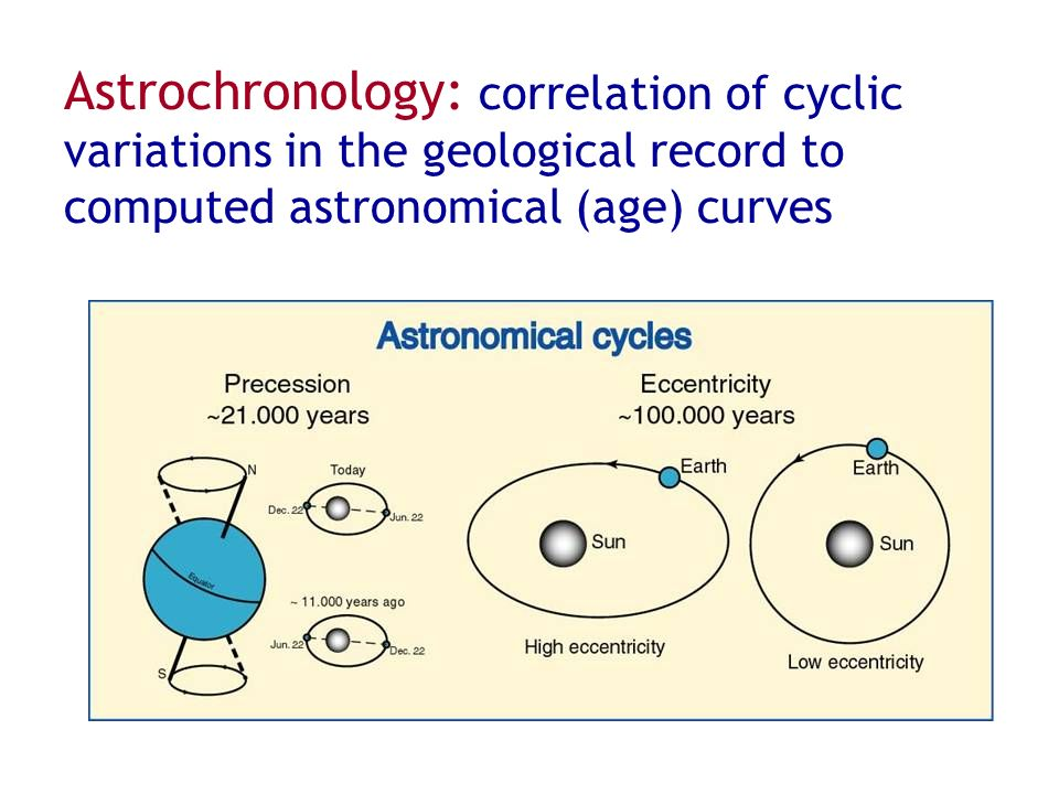 Astrochronology: correlation of cyclic variations in the geological record to computed astronomical (age) curves