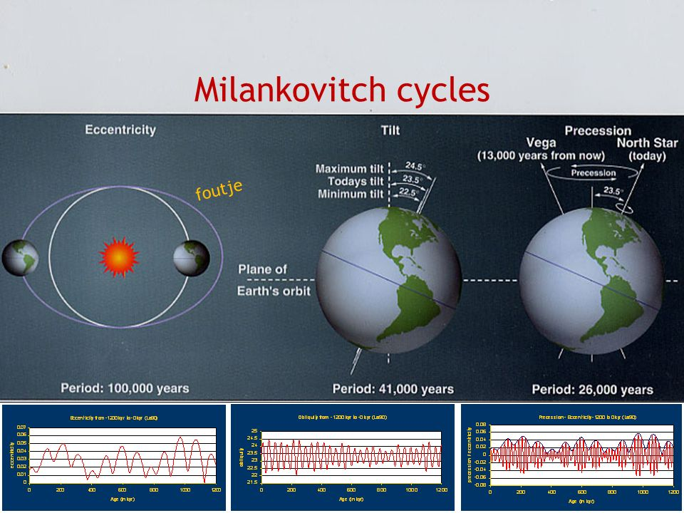 Milankovitch cycles foutje Not animated