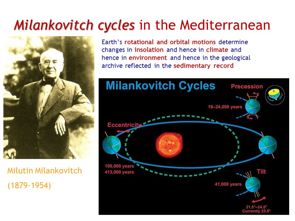 Milankovitch cycles in the Mediterranean