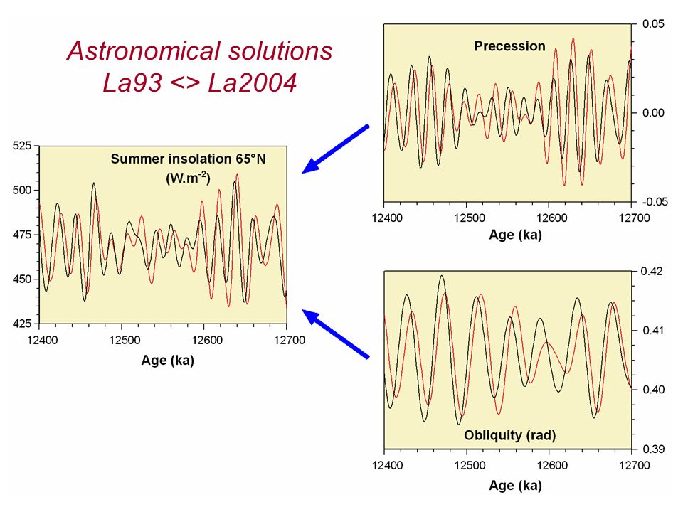 Astronomical solutions La93 <> La2004