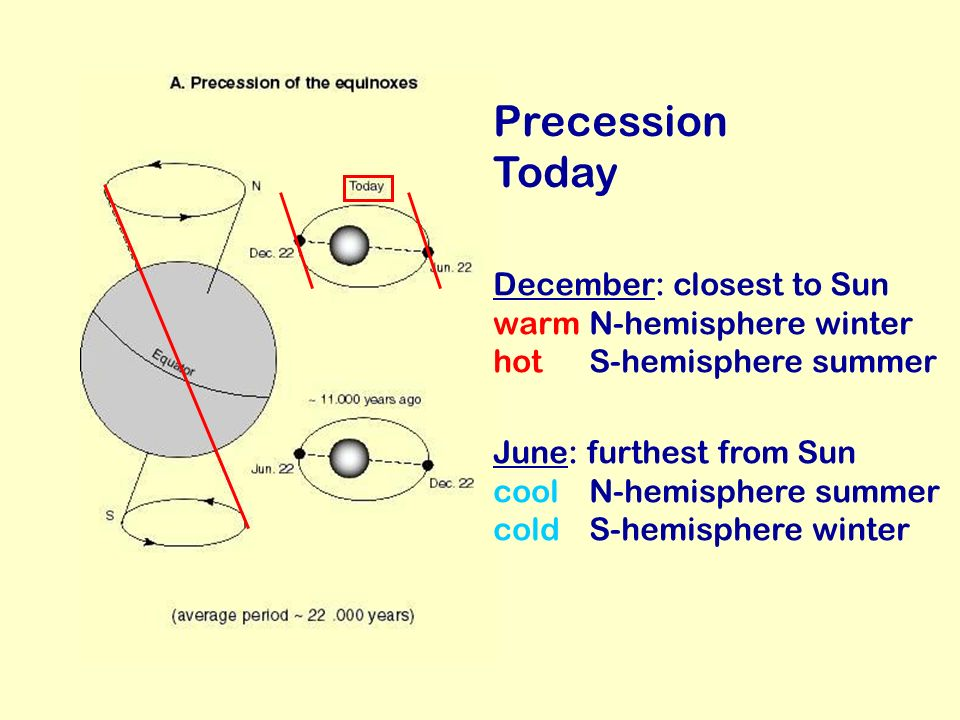 Precession Today December: closest to Sun warm N-hemisphere winter