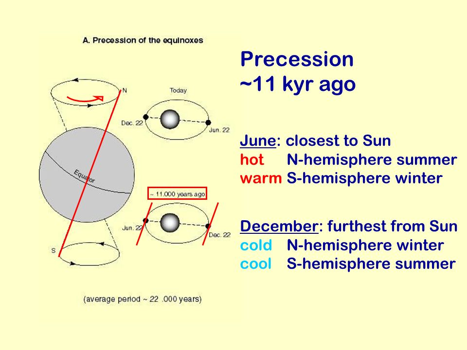 Precession ~11 kyr ago June: closest to Sun hot N-hemisphere summer